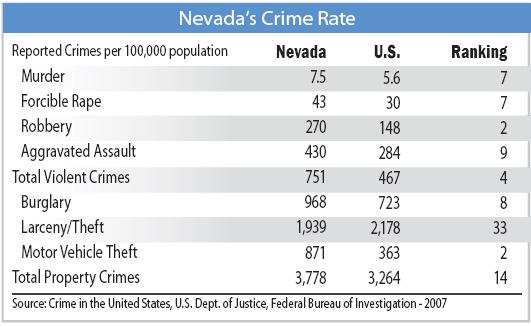 Crime Rate Statistics