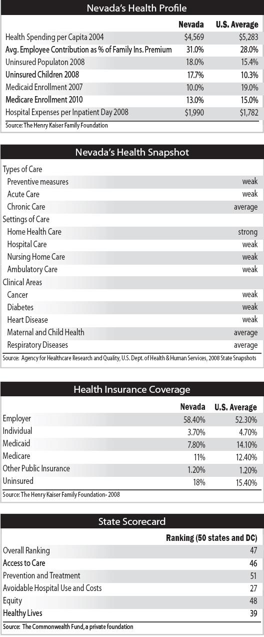 Healthcare Statistics