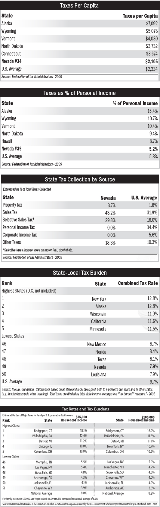 Tax Burden Statistics
