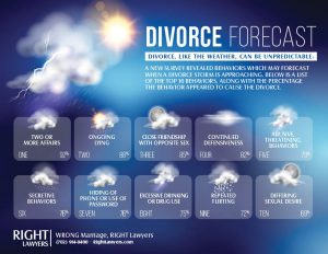 A recent survey of thousands of divorced couples showed several behaviors which may indicate a divorce storm is looming.