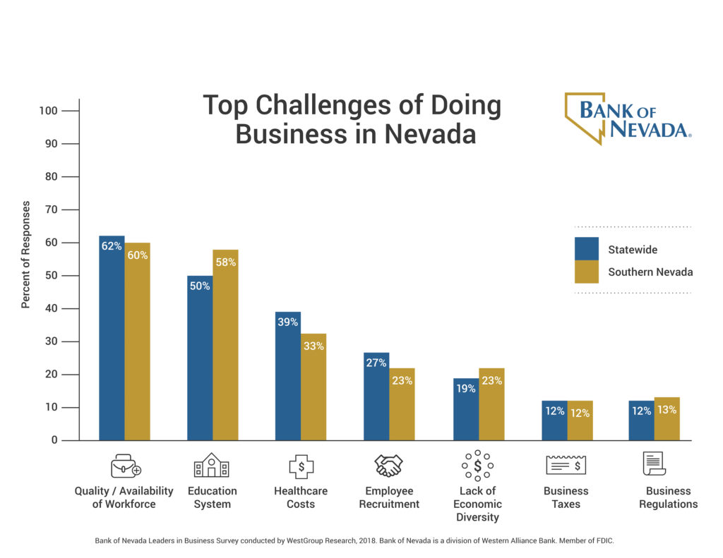 Bank of Nevada\'s Leaders in Business Survey Shows Continued ...
