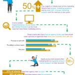 S2 Research_Marketing Decision Makers Survey Infographic
